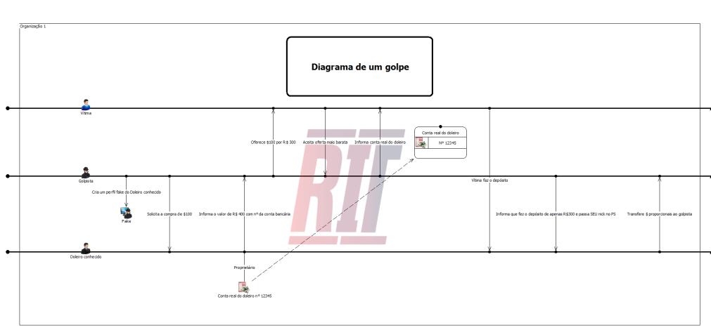 diagrama - Golpe - Poker