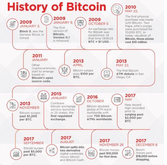 historia do bitcoin